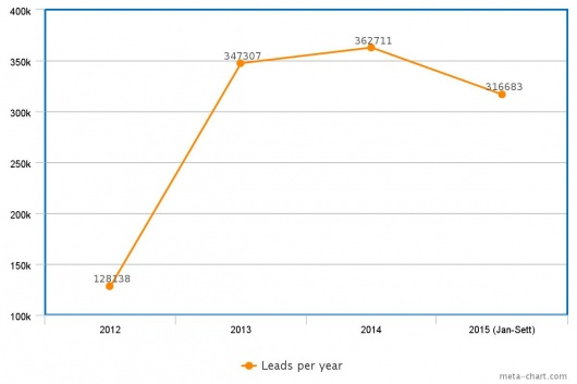 Clickpoint Leadbox: Leads collected per year